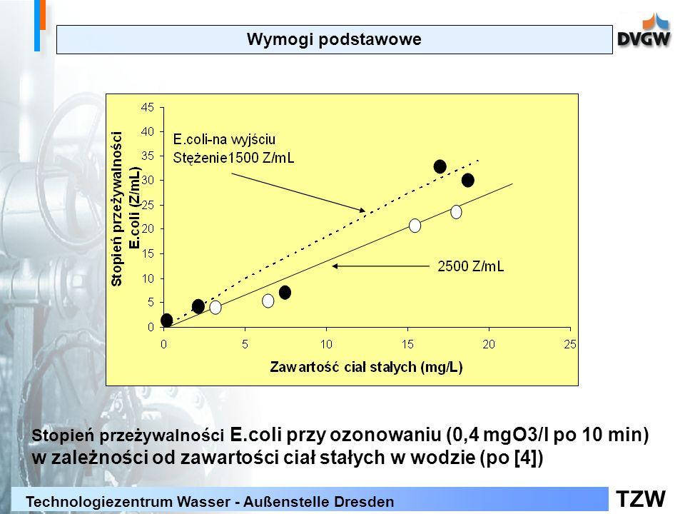 Wymogi podstawowe Stopień przeżywalności E.coli przy ozonowaniu (0,4 mgO3/l po 10 min) w zależności od zawartości ciał stałych w wodzie (po [4])